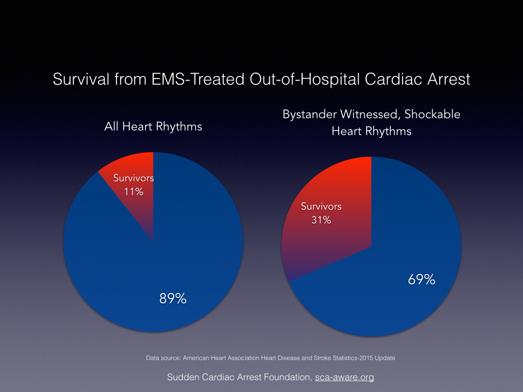 AHA Releases 2015 Heart and Stroke Statistics – Heart of the